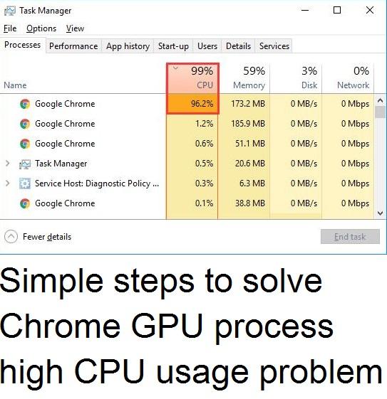 How to fix Google Chrome high CPU usage issue - Techs Magic